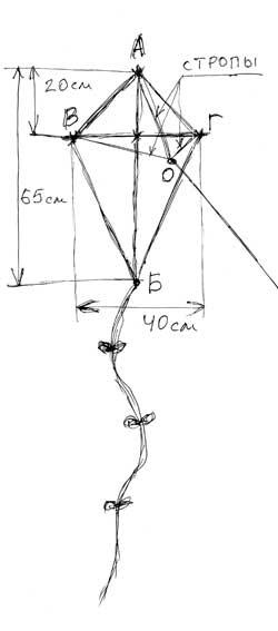А теперь предлагаем сделать довольно простого плоского воздушного змея ромбовидной формы.  Для этого нам потребуются...